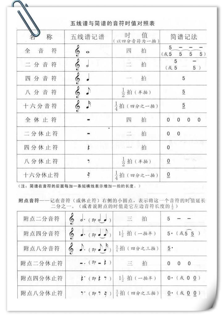 臻课堂丨五线谱与简谱的音符时值对照表